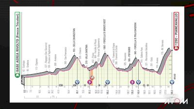 Stage Preview: Giro d'Italia Stage 15