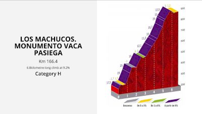 Agonizing Stages To Come At The Vuelta a España