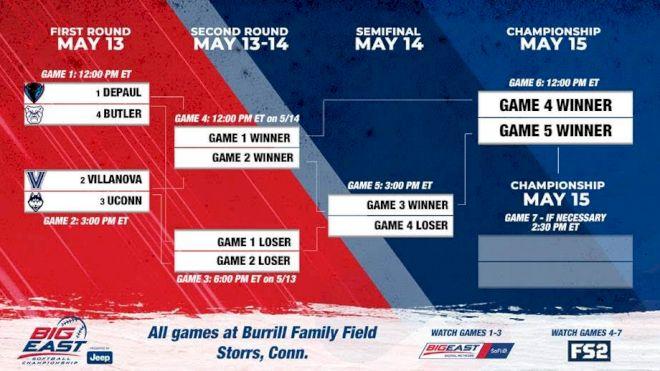 How To Watch: 2021 Big East Softball Championship